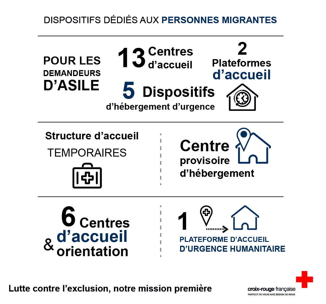 Infographie crf -migrants